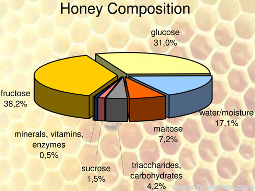 Thành phần dinh dưỡng của mật ong nguyên chất.