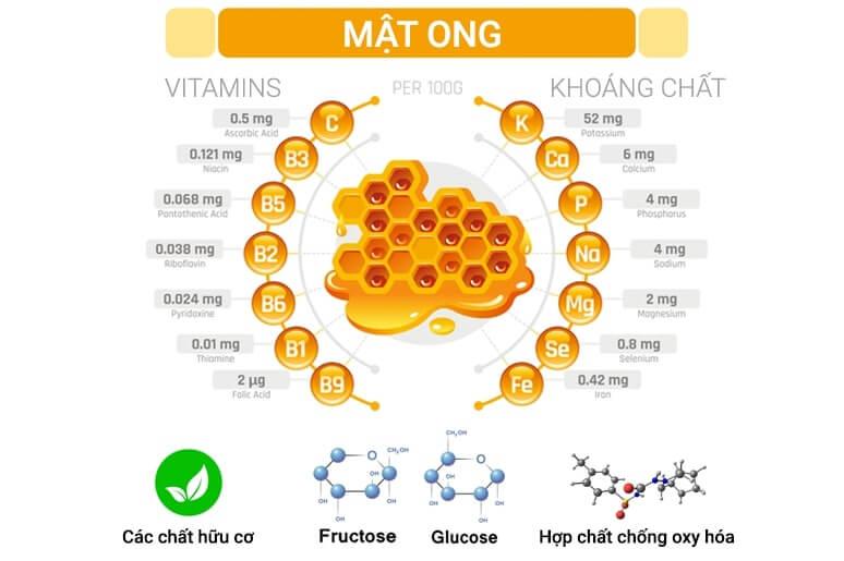 Thành phần dinh dưỡng, vitamin và khoáng chất trong mật ong.
