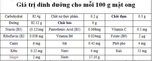 Giá trị dinh dưỡng cho mỗi 100 gam mật ong nguyên chất.